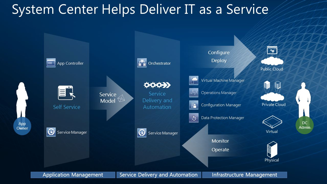 Self Service Service Delivery and Automation System Center Helps Deliver IT as a Service Deploy Configure Service Model DC Admin Operate Monitor Virtual Physical Public Cloud Private Cloud Virtual Machine Manager Operations Manager App Controller Service Manager Orchestrator Configuration Manager Application Management Service Delivery and Automation Infrastructure Management Data Protection Manager App Owner