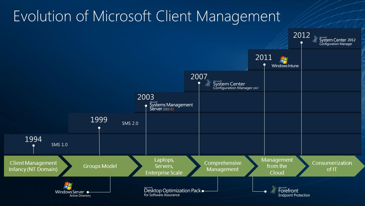 2003 2012 2011 2007 1999 SMS 2.0 1994 SMS 1.0 Evolution of Microsoft Client Management Client Management Infancy (NT Domain) Groups Model Comprehensiv