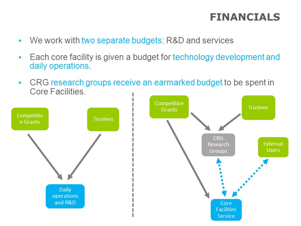 FINANCIALS Daily operations and R&D Competitiv e Grants Trustees External Users CRG Research Groups Competitive Grants Trustees Core Facilities Service We work with two separate budgets: R&D and services Each core facility is given a budget for technology development and daily operations.