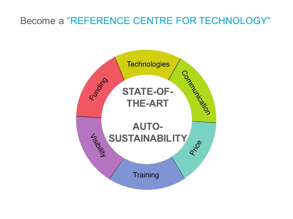 STATE-OF- THE-ART AUTO- SUSTAINABILITY Become a REFERENCE CENTRE FOR TECHNOLOGY