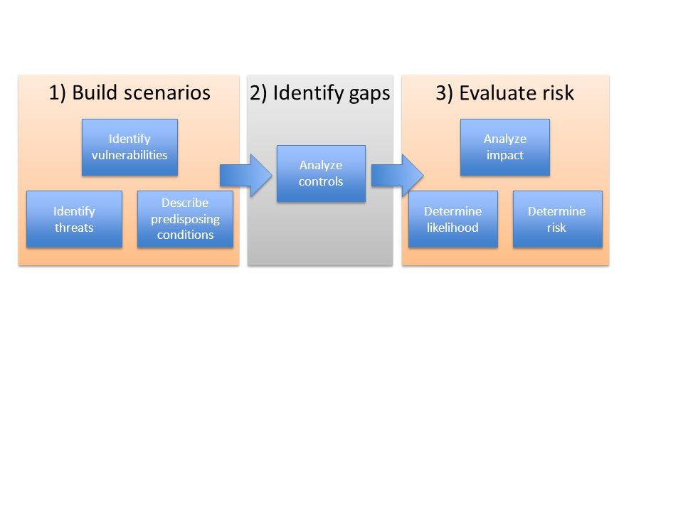 Identify threats Identify vulnerabilities Describe predisposing conditions 1) Build scenarios Analyze controls 2) Identify gaps Determine likelihood A