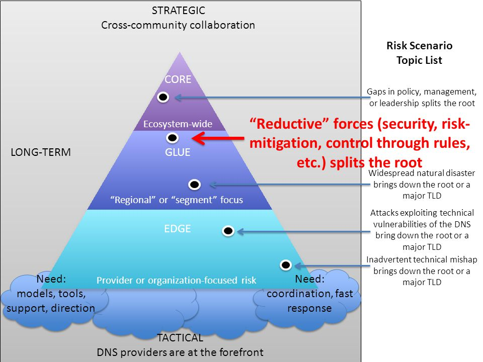 "STRATEGIC Cross-community collaboration ""Reductive"" forces (security, risk- mitigation, control through rules, etc.) splits the root Ecosystem-wide ""R"