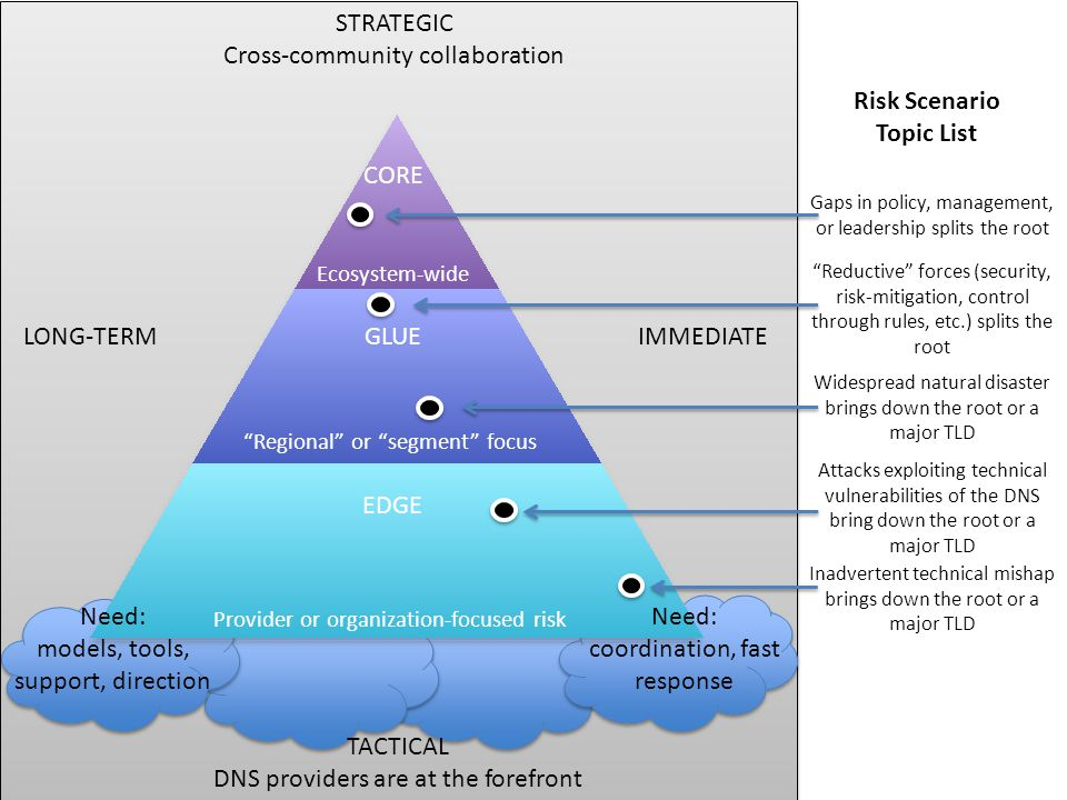 "STRATEGIC Cross-community collaboration Gaps in policy, management, or leadership splits the root ""Reductive"" forces (security, risk-mitigation, contr"