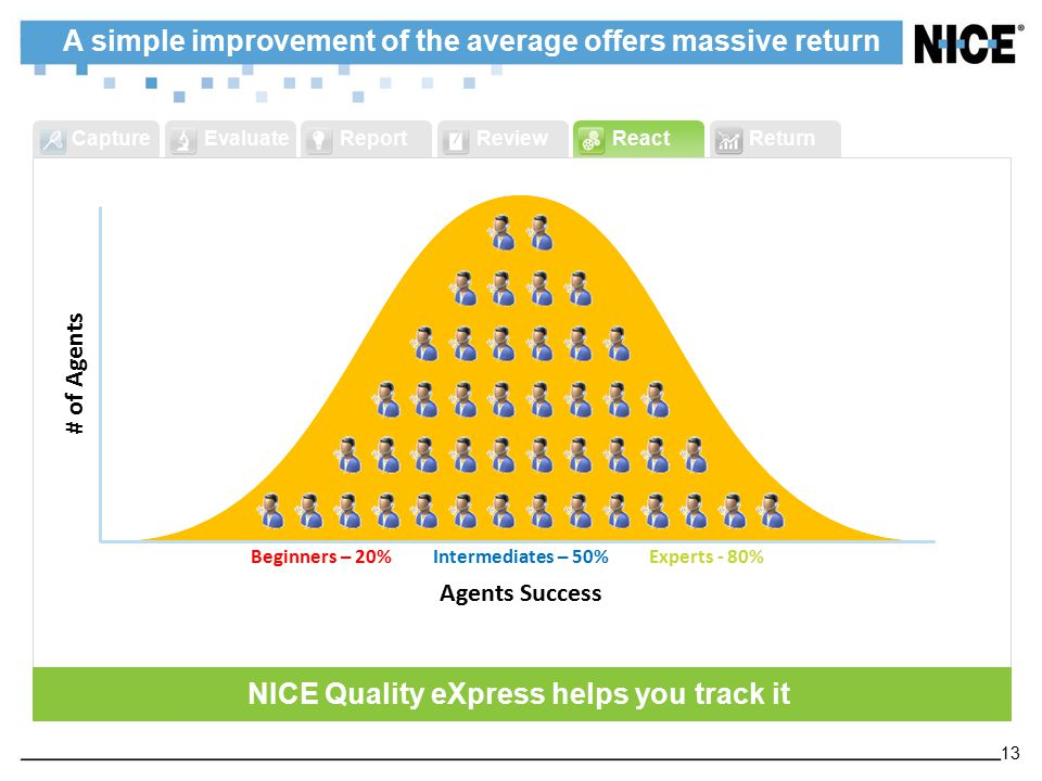 ReportReviewReactReturnCaptureEvaluate NICE Quality eXpress helps you track it Beginners – 30%Experts - 90%Intermediates – 60% Experts - 80% Agents Su