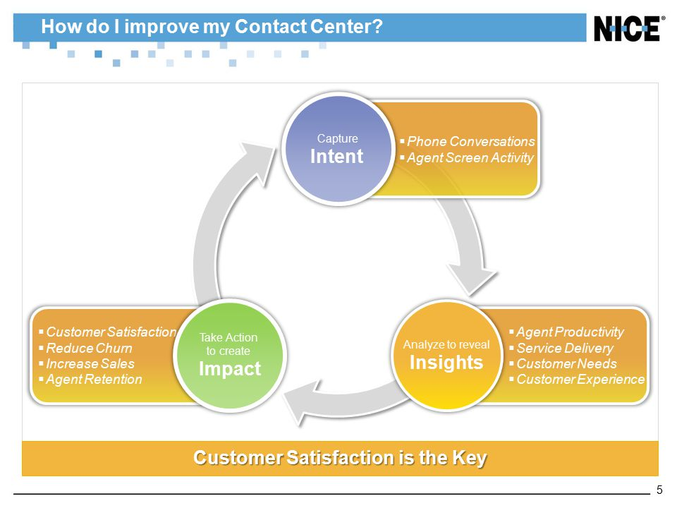 How do I improve my Contact Center? Customer Satisfaction is the Key  Agent Productivity  Service Delivery  Customer Needs  Customer Experience 