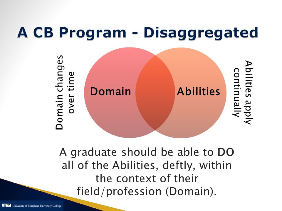 A CB Program - Disaggregated Domain changes over time DomainAbilities A graduate should be able to DO all of the Abilities, deftly, within the context of their field/profession (Domain).