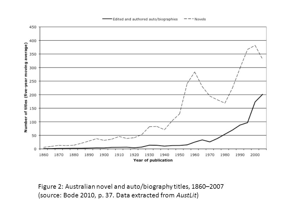 Figure 2: Australian novel and auto/biography titles, 1860–2007 (source: Bode 2010, p. 37. Data extracted from AustLit)