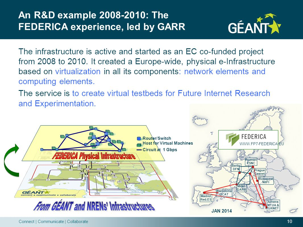 10 Connect   Communicate   Collaborate An R&D example 2008-2010: The FEDERICA experience, led by GARR Madrid Red.ES Barcelona i2CAT Milan GARR Prague Cesnet Athens NTUA & GRNET Berlin DFN Poznan PSNC Budapest NIIFI JAN 2014 WWW.FP7-FEDERICA.EU The infrastructure is active and started as an EC co-funded project from 2008 to 2010.