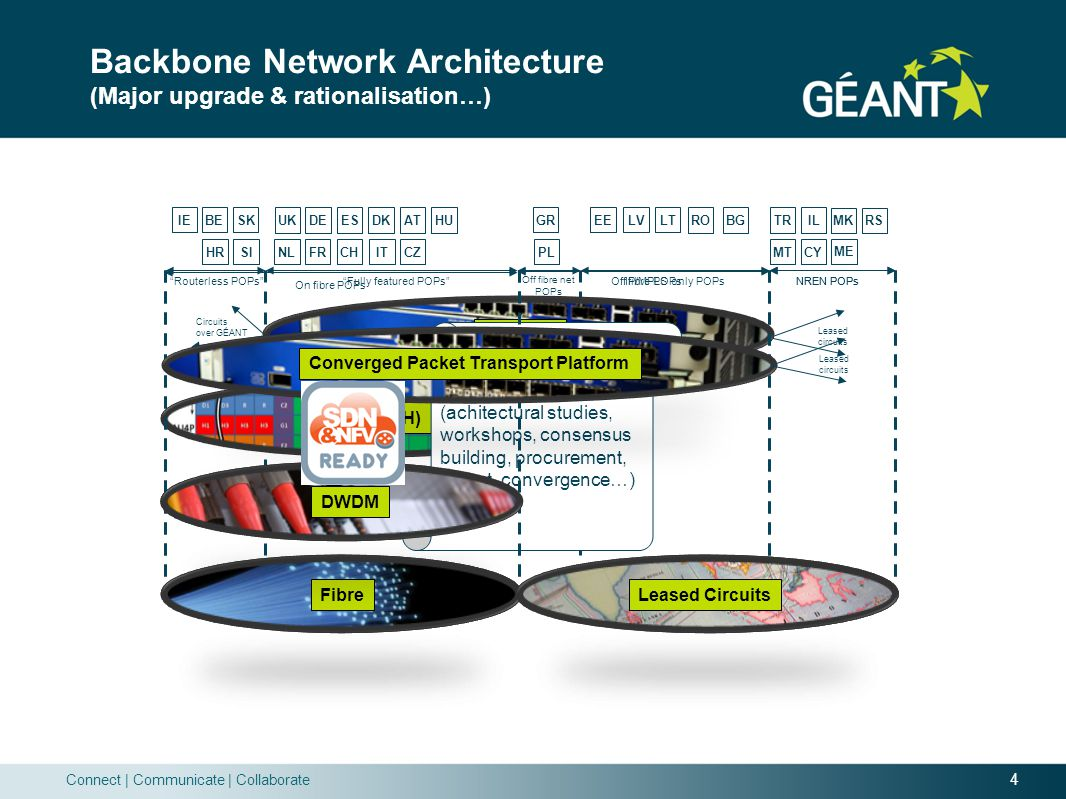 4 Connect | Communicate | Collaborate Backbone Network Architecture (Major upgrade & rationalisation…) Fibre Leased Circuits Routerless POPs Fully featured POPs Off fibre net POPs IP/MPLS only POPs NREN POPs Circuits over GÉANT Leased circuits DWDM TDM (SDH) IP/MPLS (Routerless POPs) PT LU RU GR BETRIL EELVLT SKHRSIUKNLDEFRESDKCZATITHUCHROBGPL IE MTCYMKRSME Cutting a rather long story short… (achitectural studies, workshops, consensus building, procurement, rollout, convergence…) Fibre Leased Circuits NREN POPs DWDM Off fibre POPs Converged Packet Transport Platform Leased circuits On fibre POPs