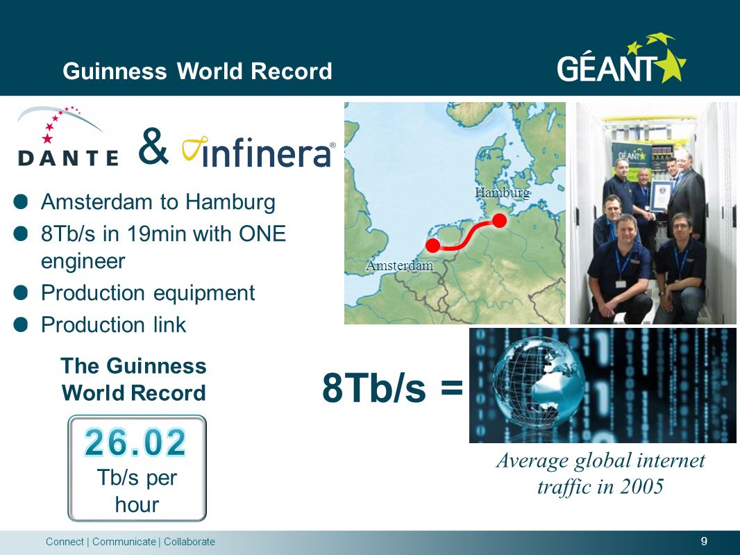 9 Connect   Communicate   Collaborate Guinness World Record Amsterdam to Hamburg 8Tb/s in 19min with ONE engineer Production equipment Production link The Guinness World Record 8Tb/s = Average global internet traffic in 2005 &
