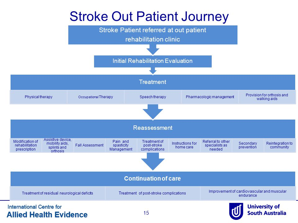 Stroke Out Patient Journey 15 Continuation of care Treatment of residual neurological deficits Treatment of post-stroke complications Improvement of c