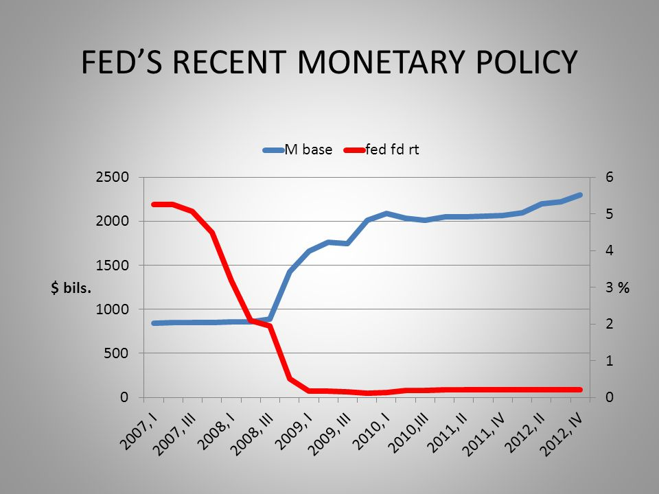 FED'S RECENT MONETARY POLICY