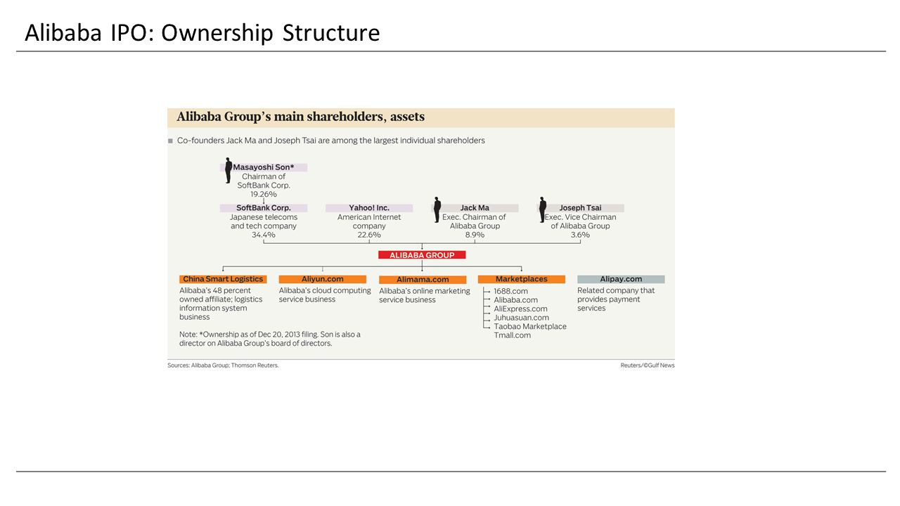 Alibaba IPO: Ownership Structure