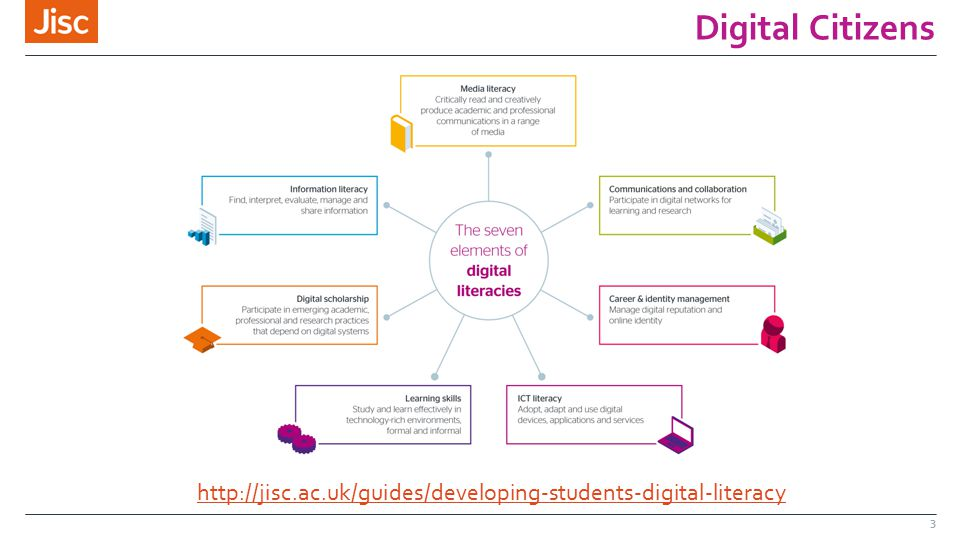 Digital Citizens 3 http://jisc.ac.uk/guides/developing-students-digital-literacy