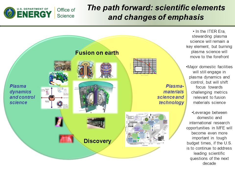 The path forward: scientific elements and changes of emphasis In the ITER Era, stewarding plasma science will remain a key element, but burning plasma science will move to the forefront Major domestic facilities will still engage in plasma dynamics and control, but will shift focus towards challenging metrics relevant to fusion materials science Leverage between domestic and international research opportunities in MFE will become even more important in tough budget times, if the U.S.
