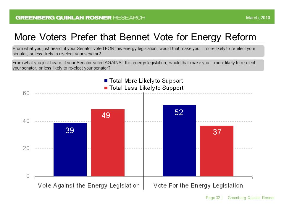 March, 2010 Greenberg Quinlan Rosner Page 32 | More Voters Prefer that Bennet Vote for Energy Reform From what you just heard, if your Senator voted FOR this energy legislation, would that make you -- more likely to re-elect your senator, or less likely to re-elect your senator.