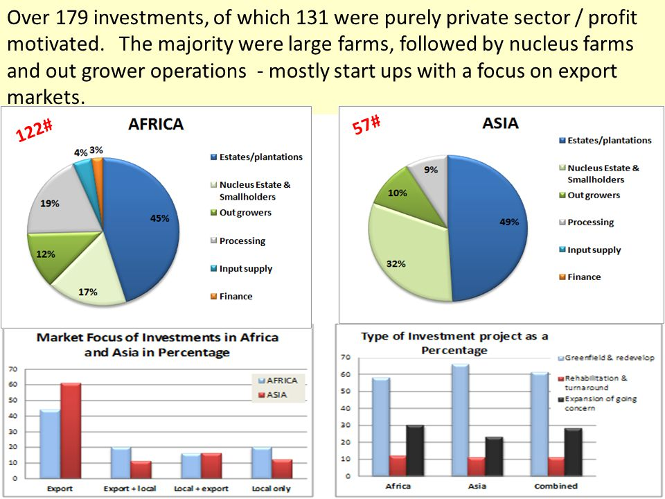 Over 179 investments, of which 131 were purely private sector / profit motivated.
