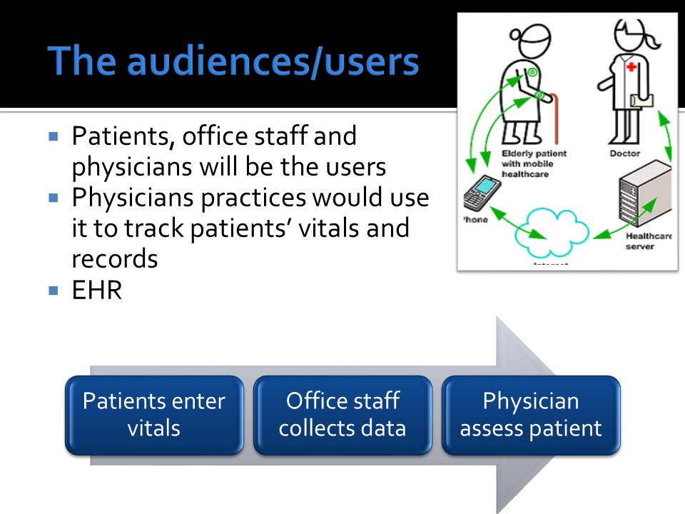  Patients, office staff and physicians will be the users  Physicians practices would use it to track patients' vitals and records  EHR Patients enter vitals Office staff collects data Physician assess patient