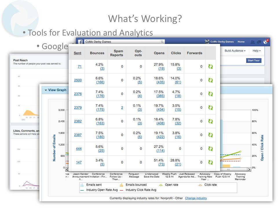 What's Working? Tools for Evaluation and Analytics Google Analytics Kiss Metrics Twitter Metrics Facebook Metrics Constant Contact MailChimp Etc.