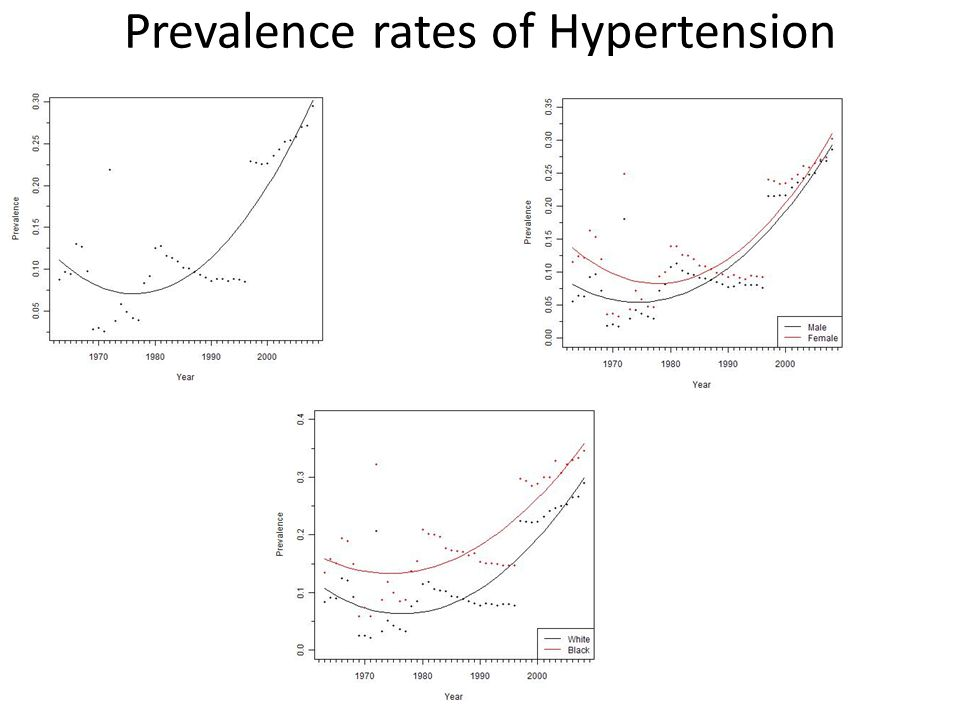 Prevalence rates of Hypertension