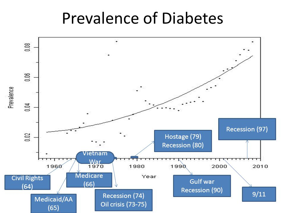 Prevalence of Diabetes Civil Rights (64) Medicaid/AA (65) Medicare (66) Recession (74) Oil crisis (73-75) Hostage (79) Recession (80) Gulf war Recession (90) Vietnam War Recession (97) 9/11