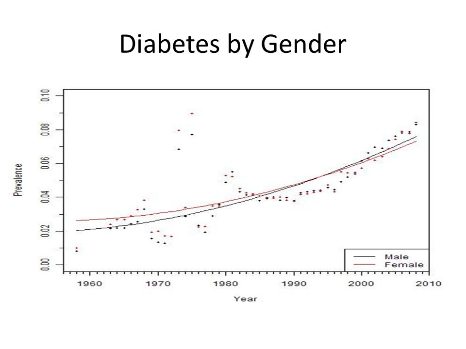 Diabetes by Gender