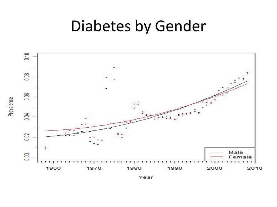 Diabetes by Race