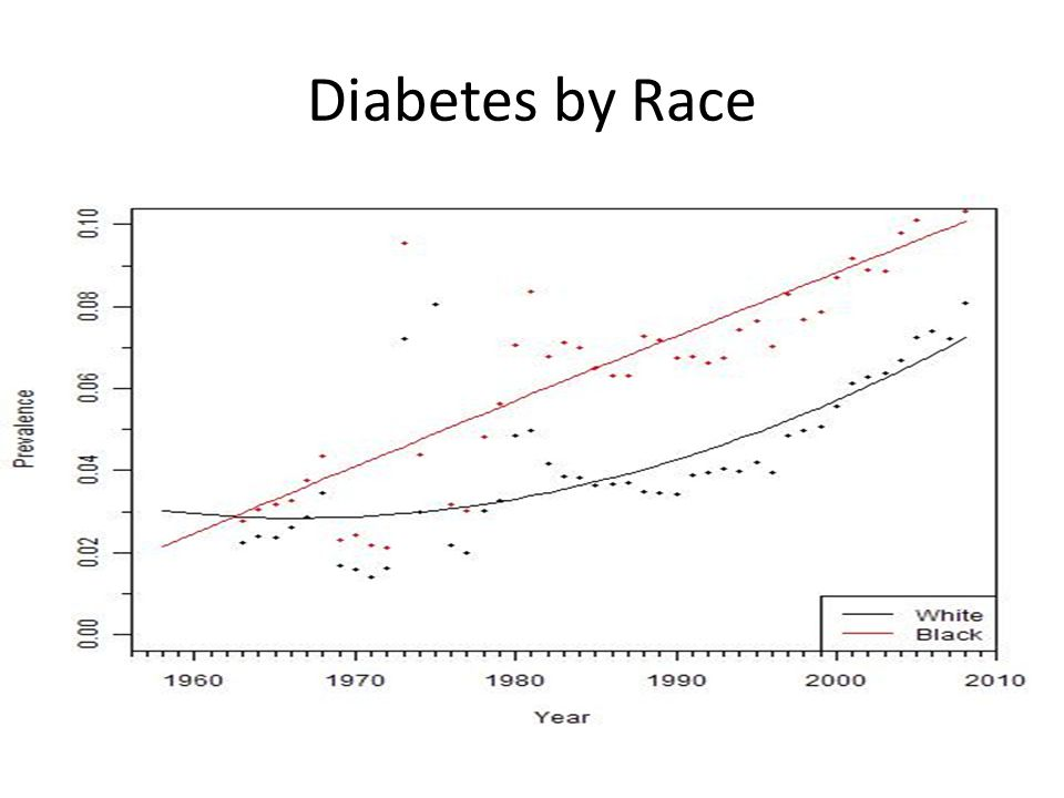 Diabetes by Race