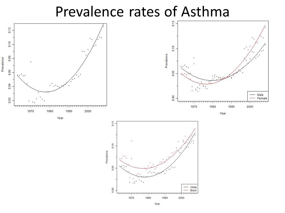Prevalence rates of Asthma