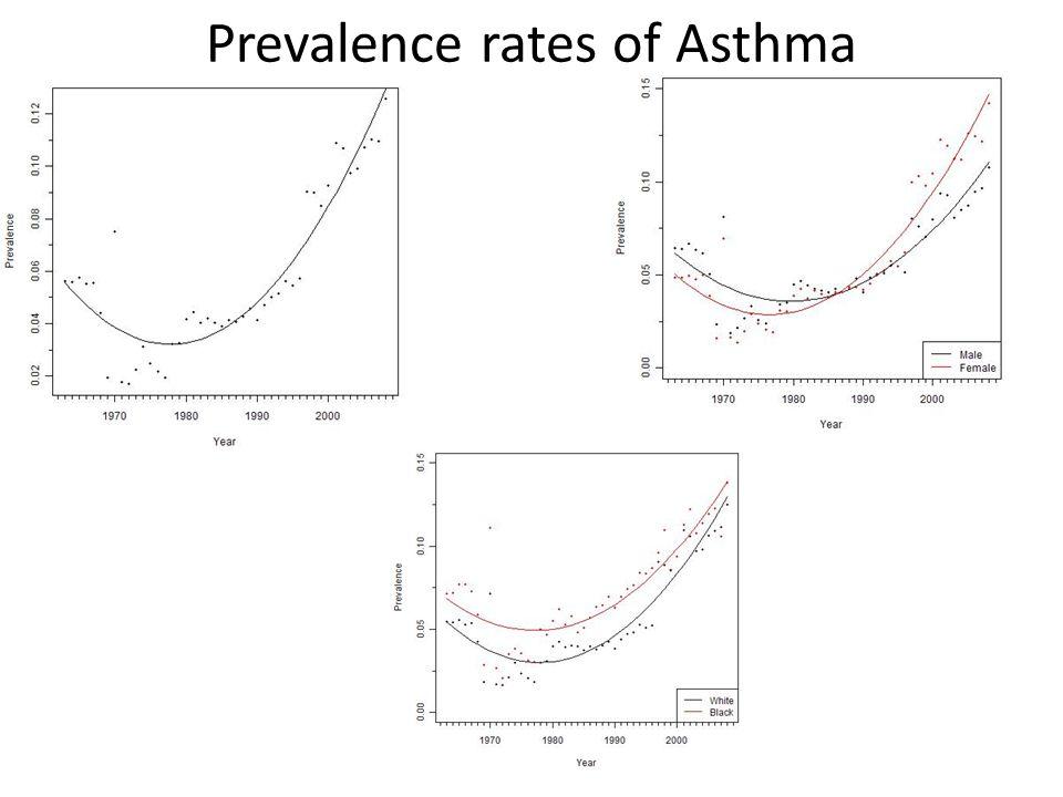 Prevalence rates of Hypertension