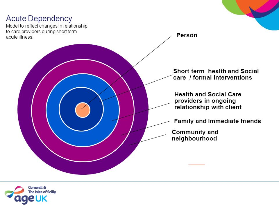Acute Dependency Model to reflect changes in relationship to care providers during short term acute illness.