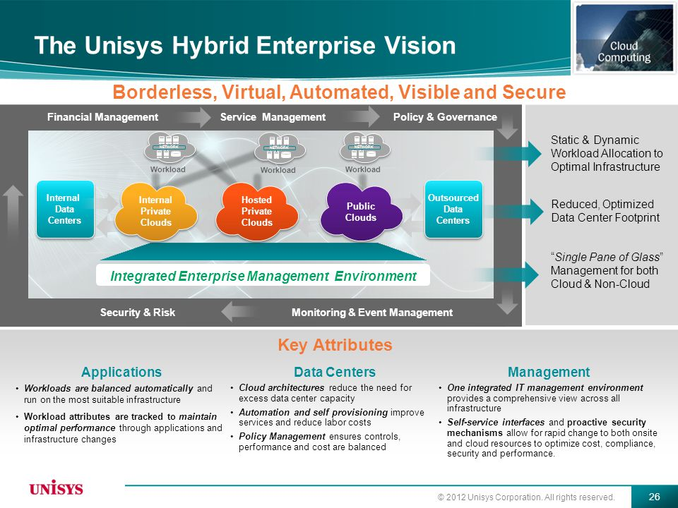 © 2012 Unisys Corporation. All rights reserved. 26 The Unisys Hybrid Enterprise Vision Policy & GovernanceFinancial ManagementService Management Workl