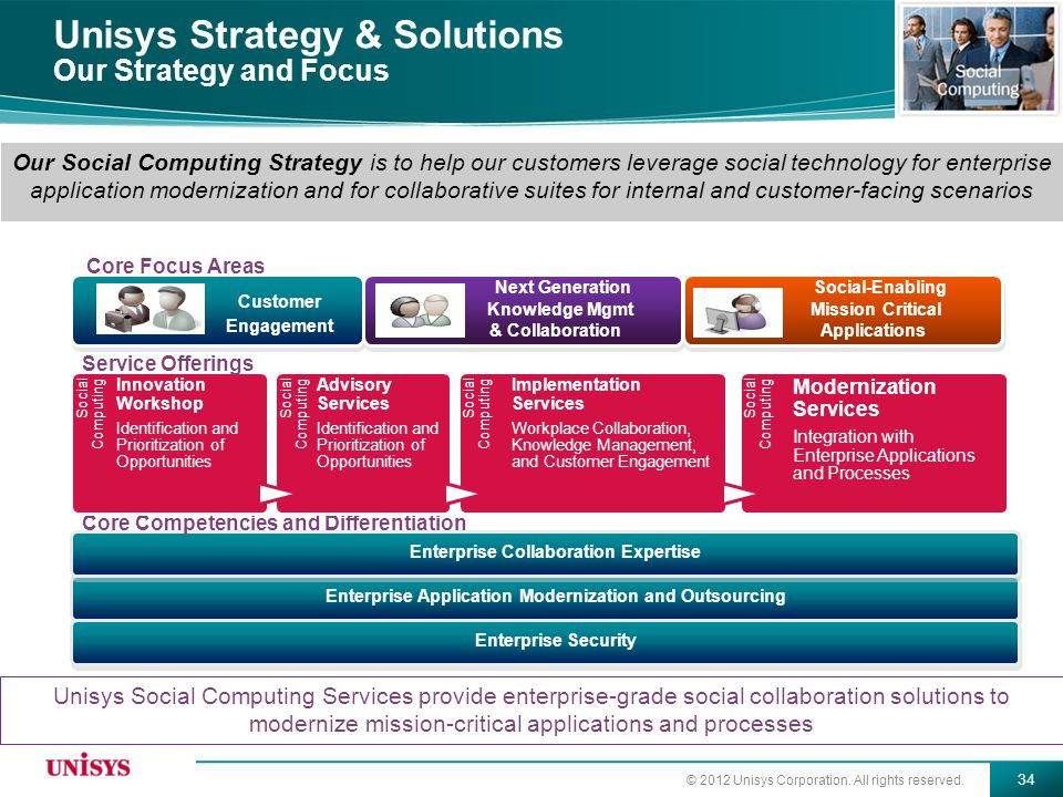 © 2012 Unisys Corporation. All rights reserved. 34 Our Social Computing Strategy is to help our customers leverage social technology for enterprise ap