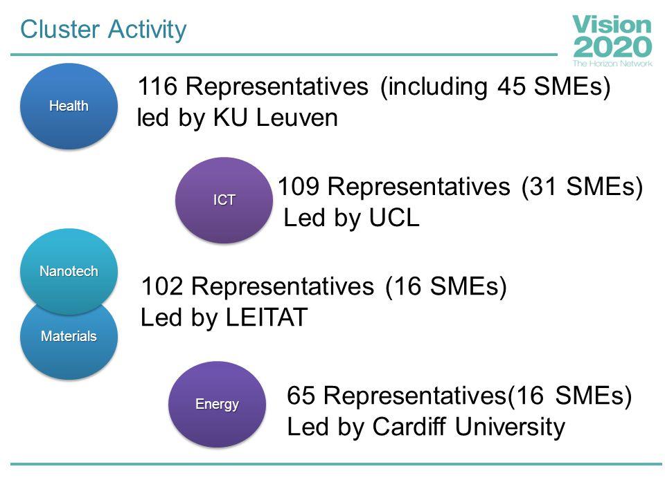 Cluster Activity ICT 116 Representatives (including 45 SMEs) led by KU Leuven Health Materials Nanotech 102 Representatives (16 SMEs) Led by LEITAT 10
