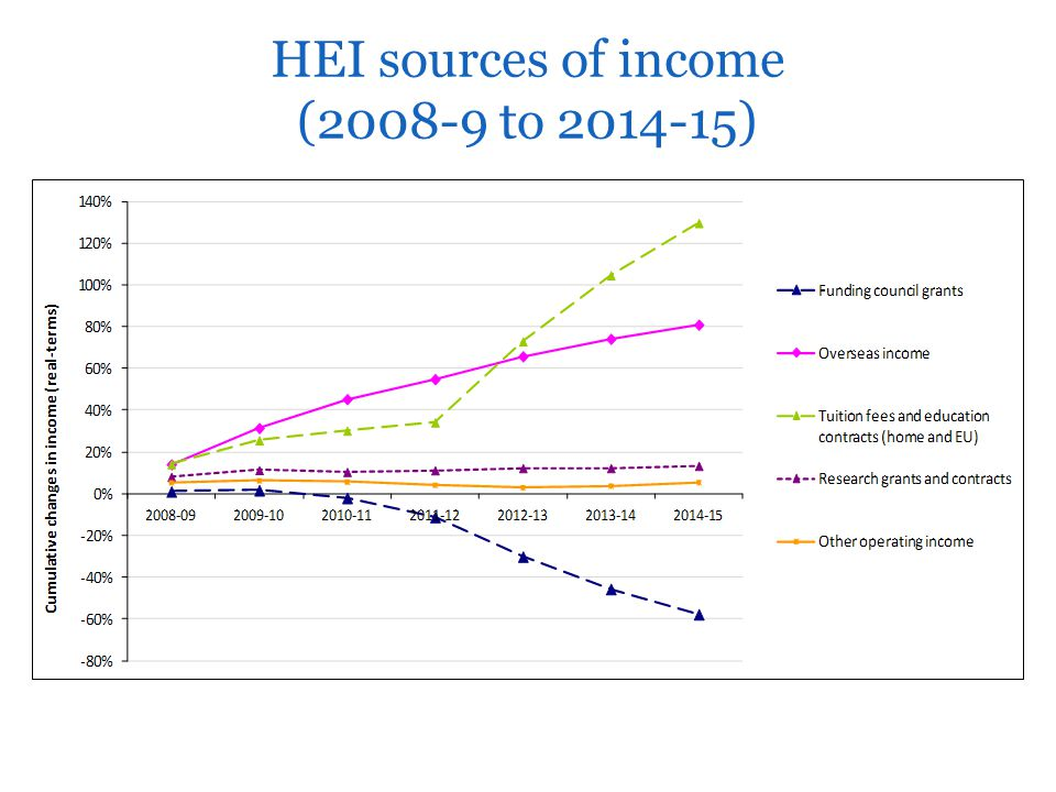 HEI sources of income (2008-9 to 2014-15)