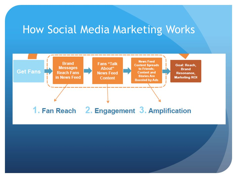 How Social Media Marketing Works