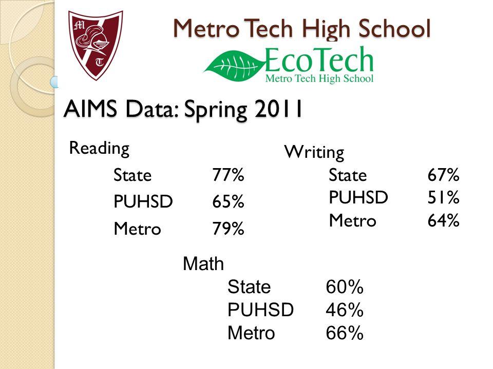 Metro Tech High School AIMS Data: Spring 2011 Reading State77% PUHSD65% Metro79% Math State60% PUHSD46% Metro66% Writing State67% PUHSD51% Metro64%