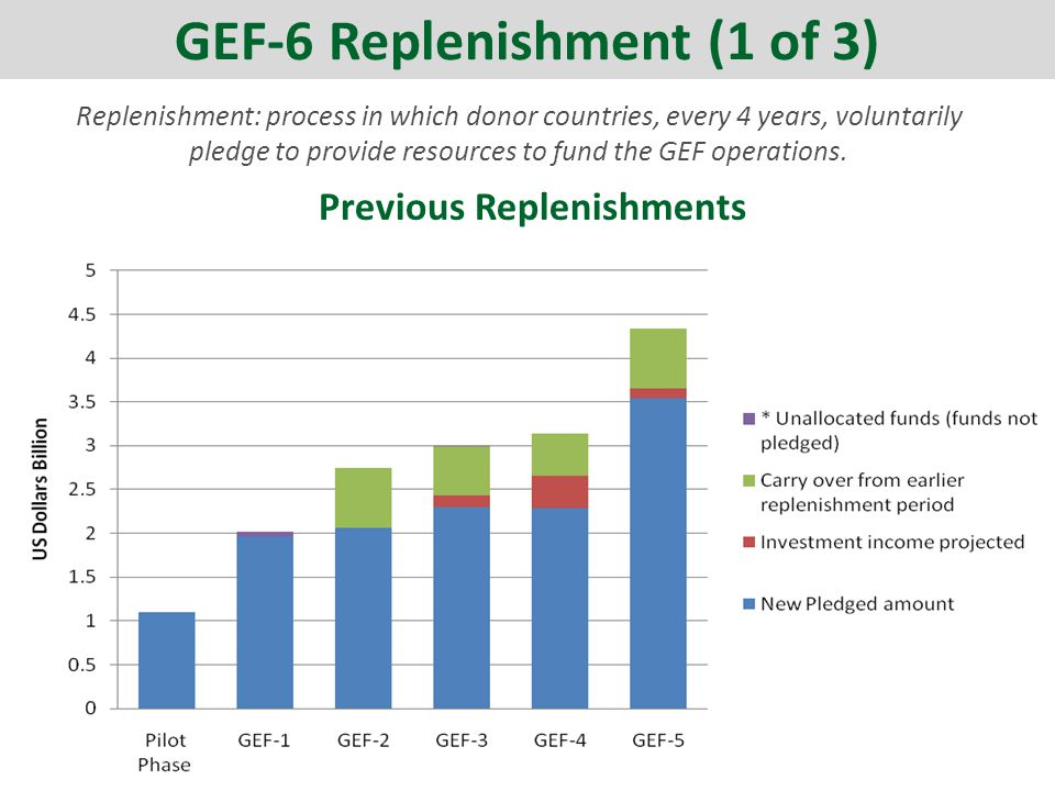 Replenishment: process in which donor countries, every 4 years, voluntarily pledge to provide resources to fund the GEF operations.