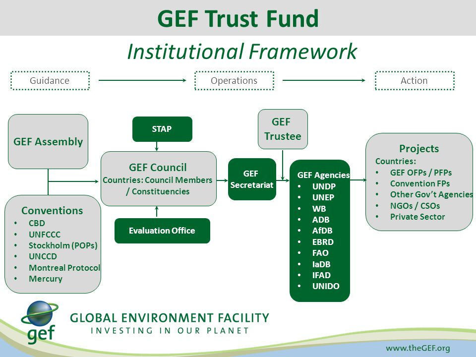 Selected Questions for GEF-6 to Maximize GEF's Future Impact (1/2) How could GEF move towards a more program based approach.