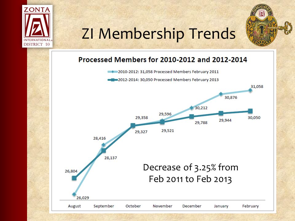 ZI Membership Trends Decrease of 3.25% from Feb 2011 to Feb 2013