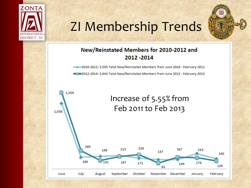 ZI Membership Trends Increase of 5.55% from Feb 2011 to Feb 2013
