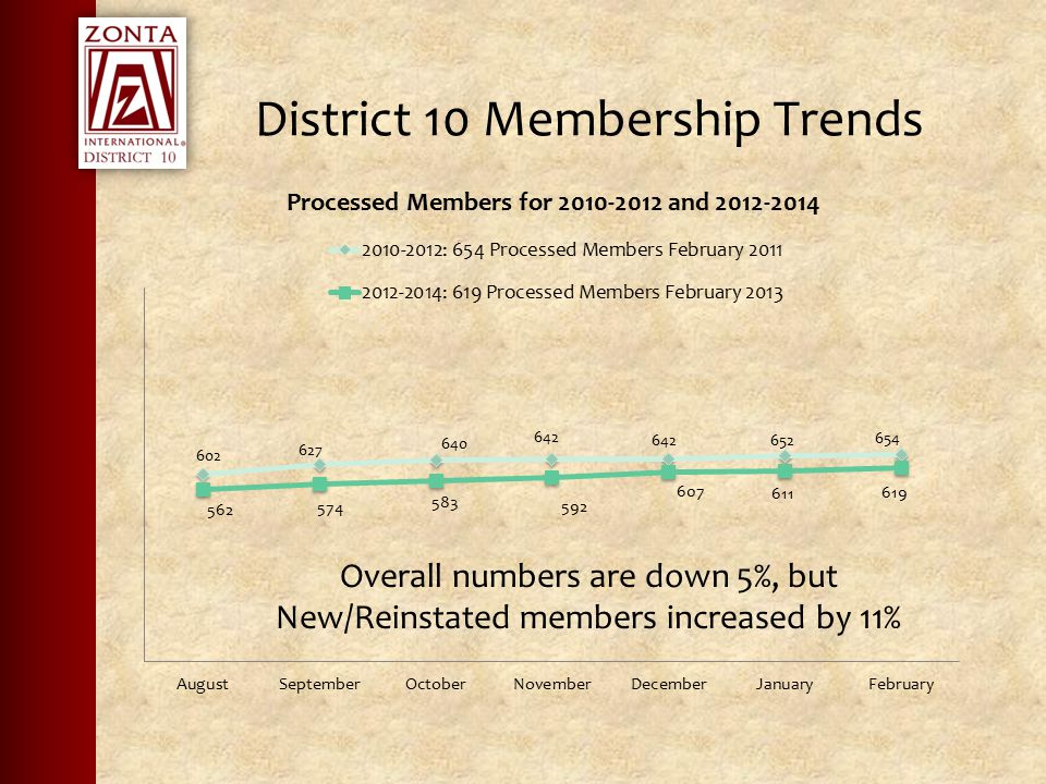 District 10 Membership Trends Overall numbers are down 5%, but New/Reinstated members increased by 11%