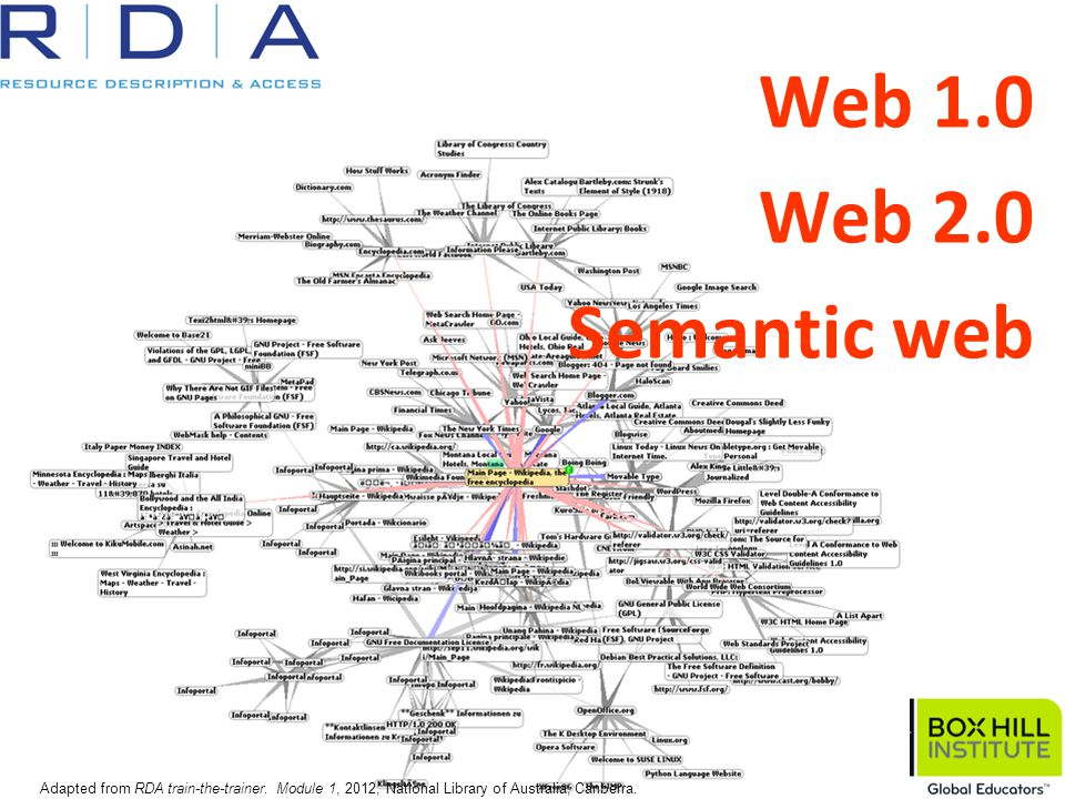 Web 1.0 Web 2.0 Semantic web Adapted from RDA train-the-trainer. Module 1, 2012, National Library of Australia, Canberra.