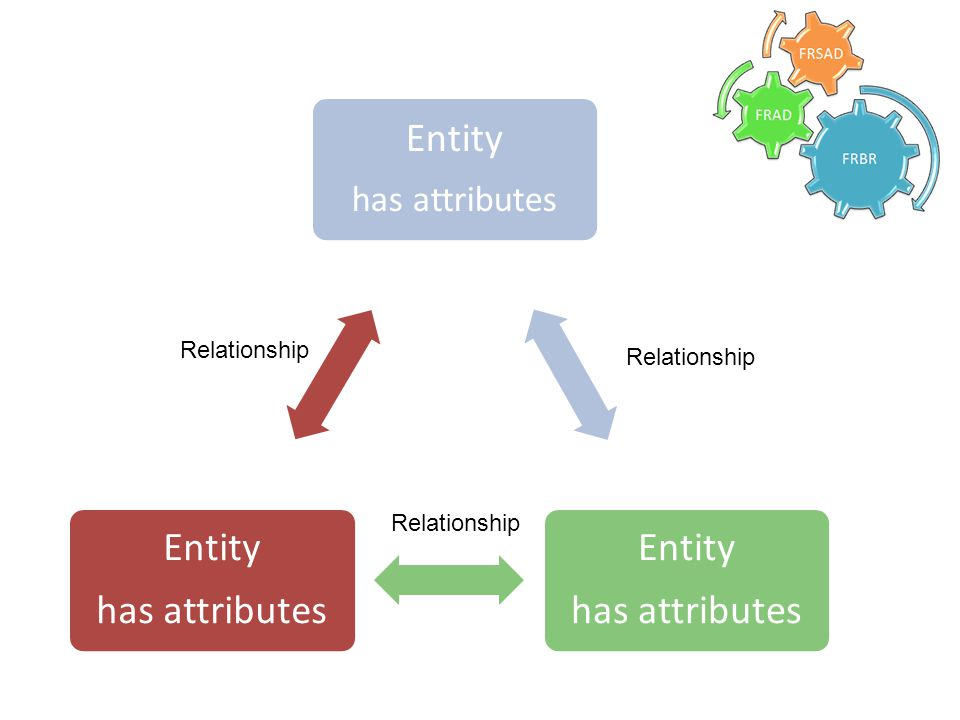 Entity has attributes Entity has attributes Entity has attributes Relationship