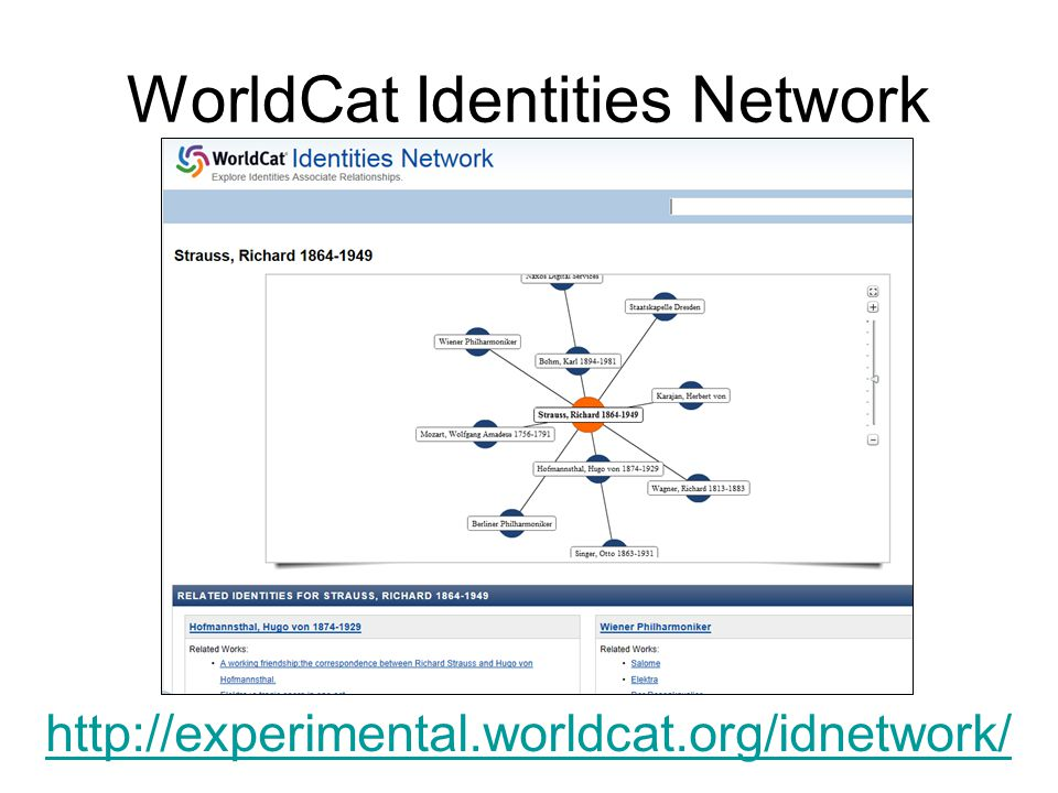 WorldCat Identities Network http://experimental.worldcat.org/idnetwork/