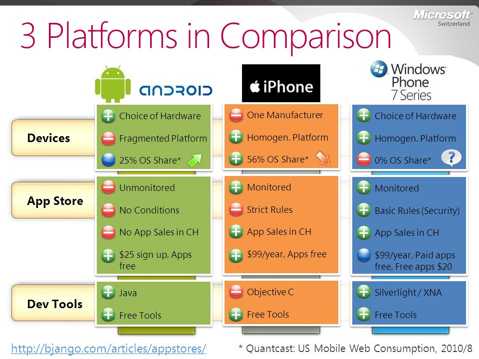 Devices App Store Dev Tools 3 Platforms in Comparison Silverlight / XNA Free Tools Objective C Free Tools Java Free Tools Unmonitored No Conditions No
