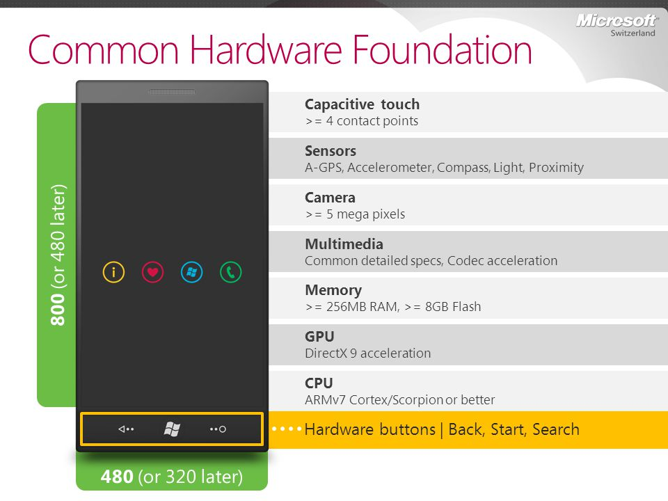 Common Hardware Foundation Capacitive touch >= 4 contact points Sensors A-GPS, Accelerometer, Compass, Light, Proximity Camera >= 5 mega pixels Multim