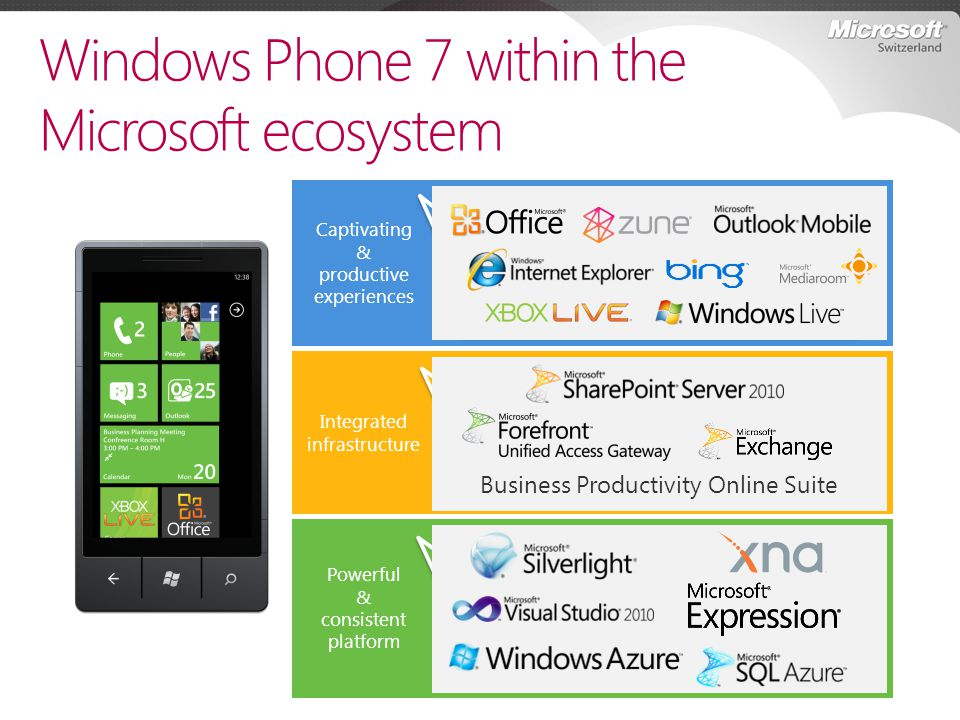 Powerful & consistent platform Windows Phone 7 within the Microsoft ecosystem Captivating & productive experiences Integrated infrastructure Works wel