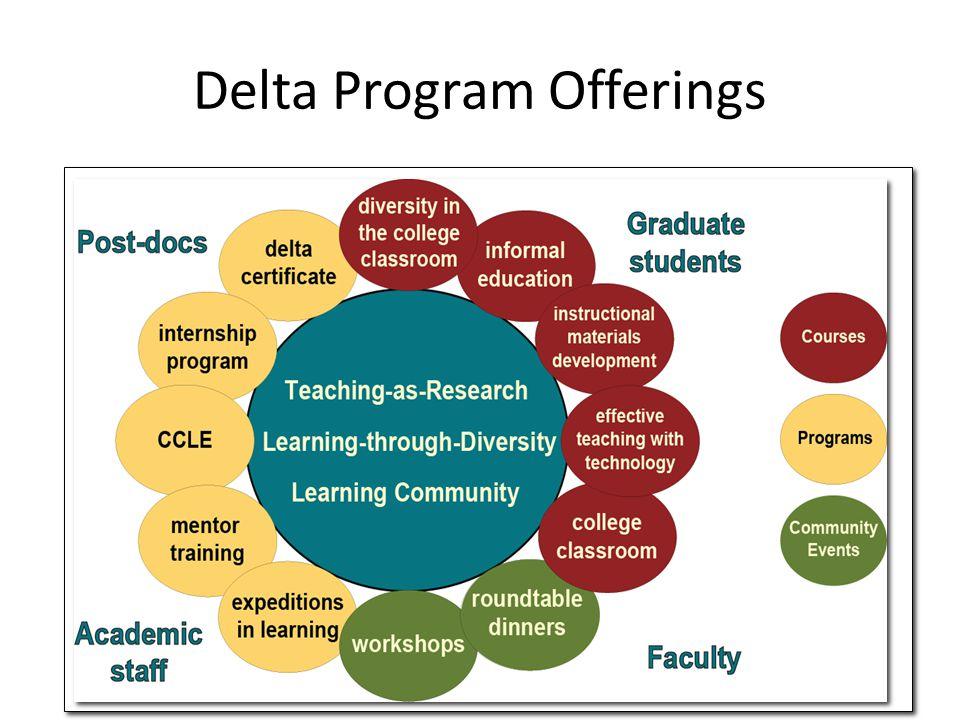 Delta Program Offerings