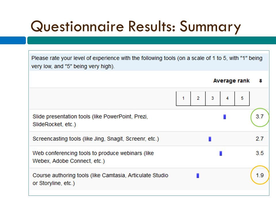 Questionnaire Results: Summary